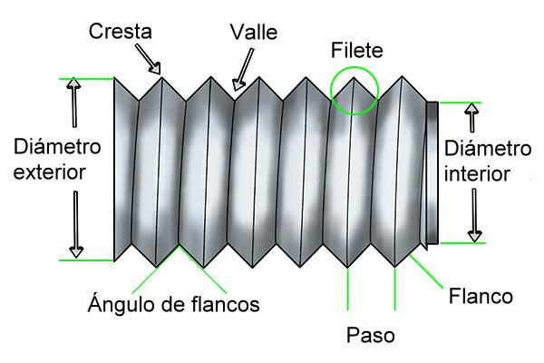Figura 1 – Partes de una rosca